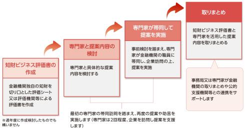 知財ビジネス提案書コースのステップ図
