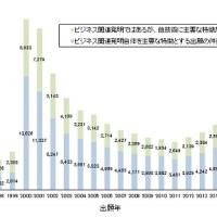 ビジネス関連発明の出願件数の推移のグラフ