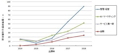各分野におけるAI関連発明の出願件数の推移のグラフ