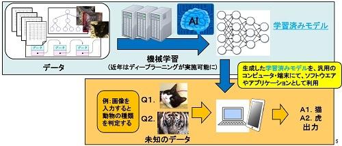 AI関連技術の概要のイラスト