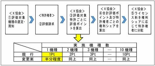相談事例11 パテントプールの管理運営者による特許権者に対するライセンス料の分配方法の変更の概要図