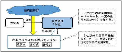 相談事例7 産業用機械メーカーによる基礎技術に係る共同研究の実施の概要図