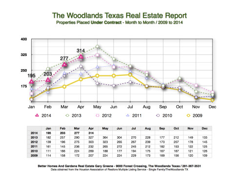 April 2014 Under Contract Month to Month The Woodlands
