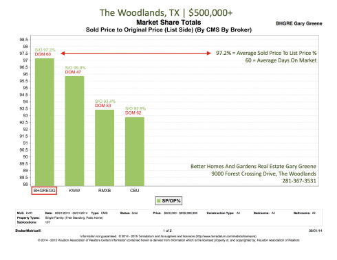 Above 500K Sold Price To List Price Percentate | The Woodlands June 2014