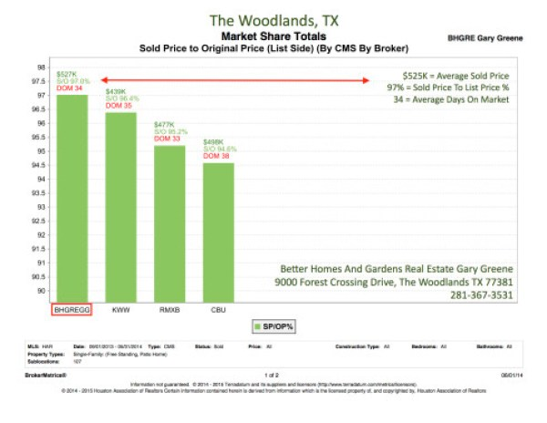 June 2014 Sold Price To List Price Percentage | The Woodlands