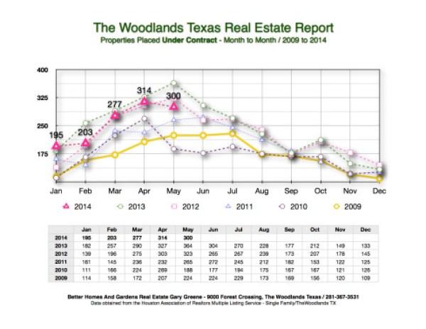 June 2014 Under Contract Month to Month The Woodlands