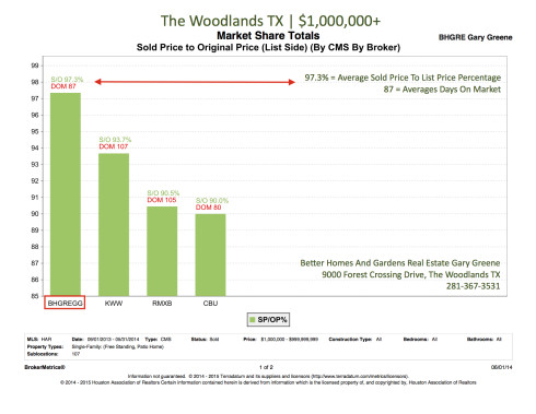 Sold Price To List Price Percentage Over 1M | The Woodlands June 2014