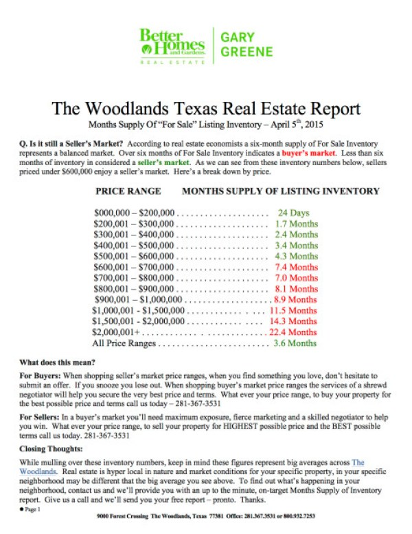 April 2015 Months Supply Of Inventory By Price Range - Real Estate Market Report 2014