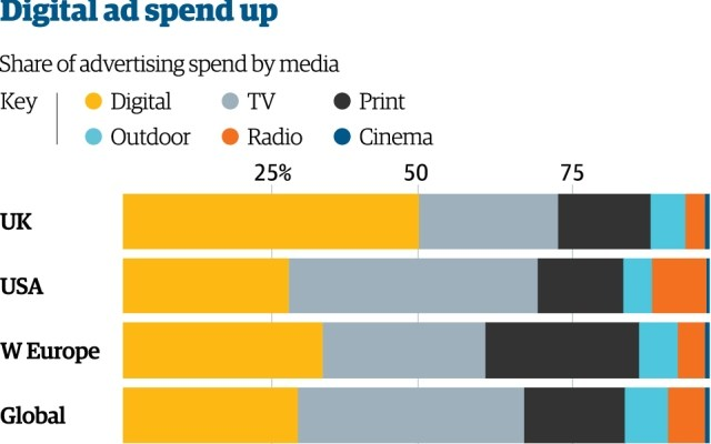 UK adspend
