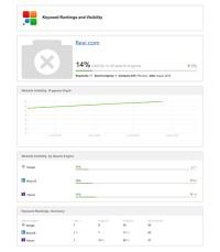 B2B Accounting Software Design & Digital Marketing Case ...