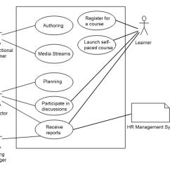 Hotel Management System Use Case Diagram 1993 Volvo 240 Stereo Wiring For Hr House Symbols