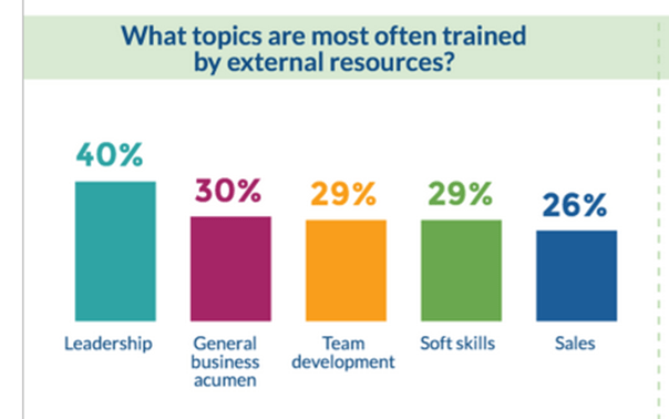 5 Types Of Training Most Often Outsourced Brandon Hall Group