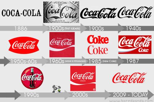 cola logo timeline