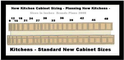Standard Kitchen Cabinet Dimensions  House Furniture
