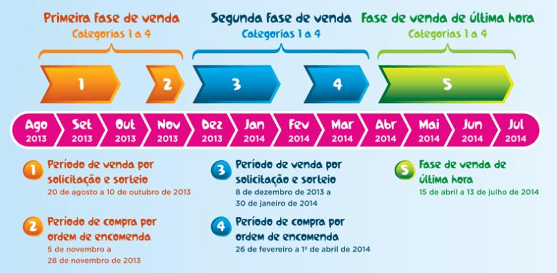 Fases de venta de entradas para el Mundial de Brasil 2014.