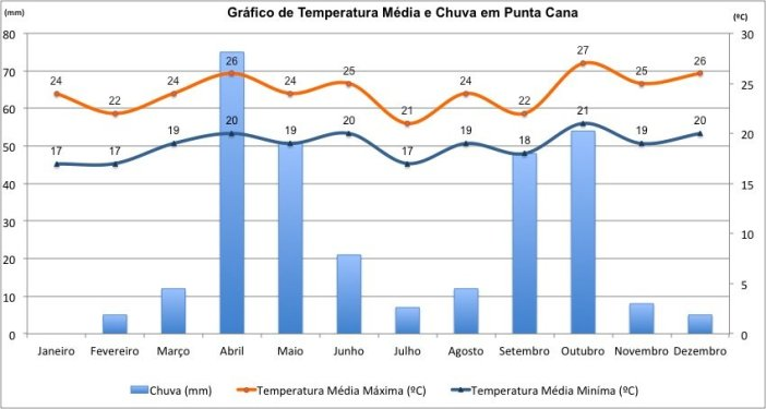 Temperaturas e chuvas em Punta Cana