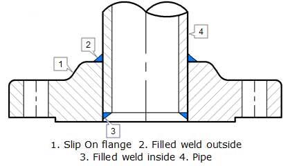 Cupro Nickel Flanges, Cupro Nickel Flanges Manufacturers