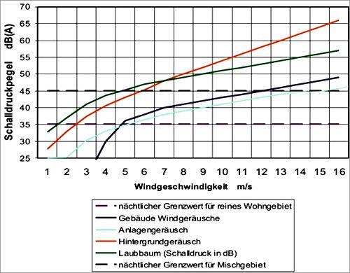 ANTARIS 3.5kW Schallpegelmessung bei 35m Distanz