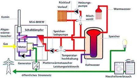 Blockheizkraftwerk mit Grundausstattung zum Netzparallelbetrieb. 2 - 6 kW elektrisch / ca. 4 - 12 kW thermisch.