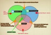 3 language learning methods