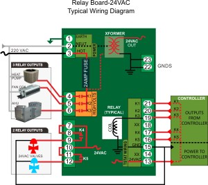 Relay Board and Transformer  Bravo Controls