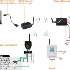 Rs485 2 Wire Connection Diagram Fleetwood Motorhomes Wireless Modbus Usb Converter Bravo Controls