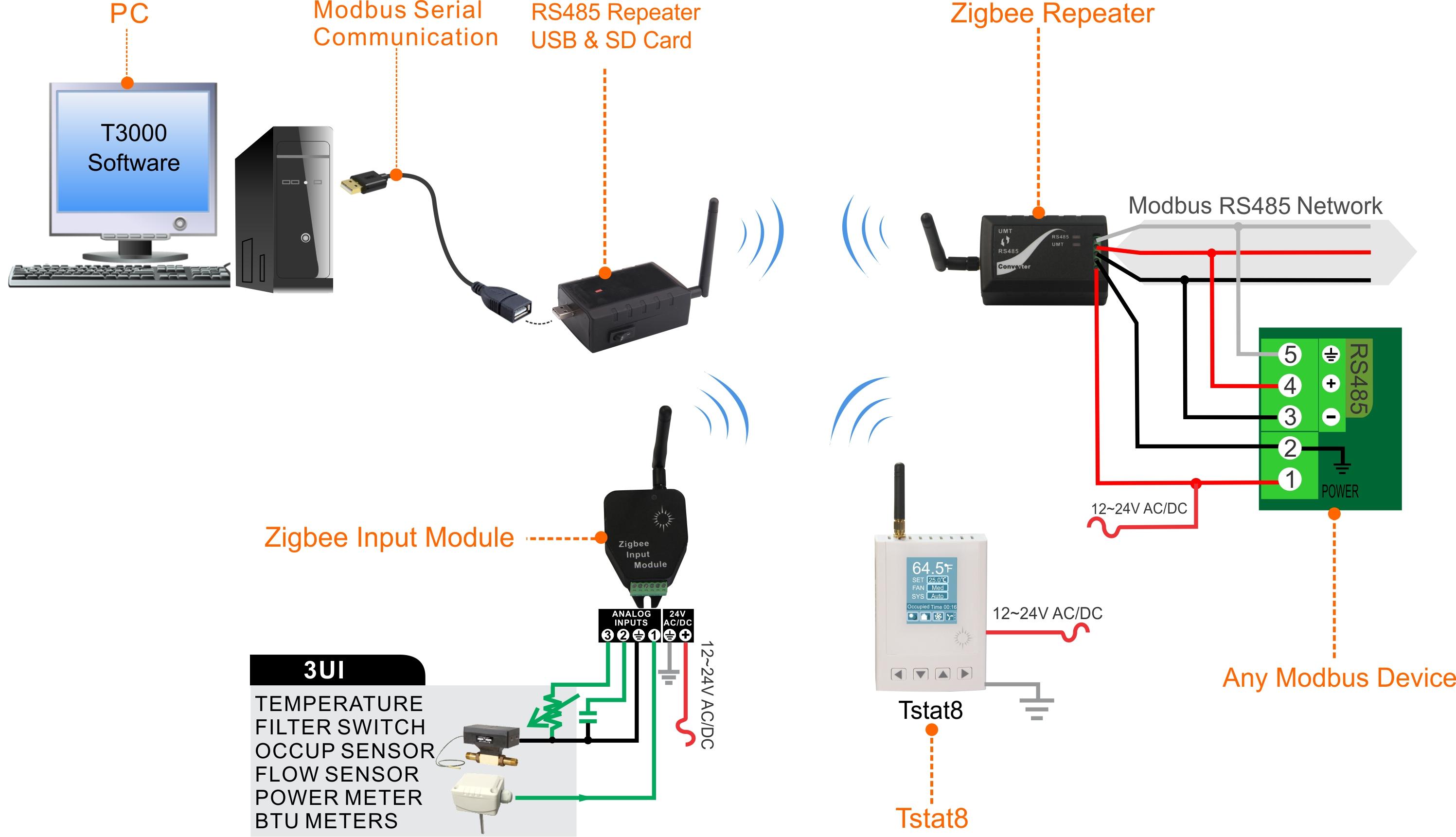 rs485 to usb converter circuit diagram winnebago motorhomes wiring diagrams wireless modbus bravo controls