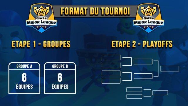 Les équipes qualifiées de la Qiwee Major League: