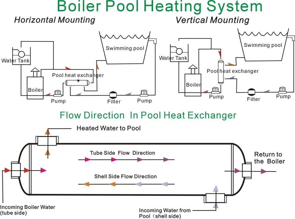 medium resolution of boiler solar heat exchanger installation