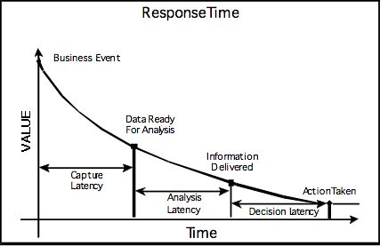 The Latency of Decisions ~ New Ideas on the ROI of