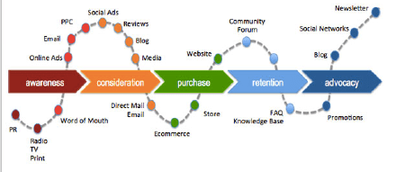 data flow diagram for dummies 91 s10 radio wiring journey/experience mapping isn't just customers (commentary)