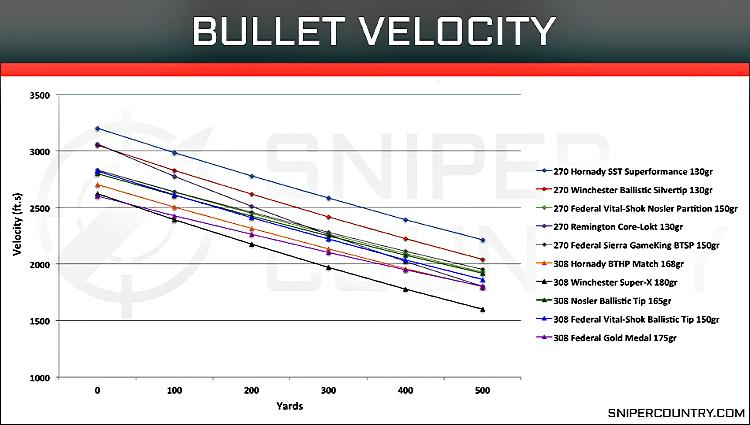 Understanding ammunition - bullet velocity