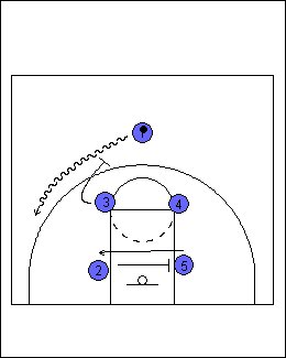 Quick Hitter Entries for your Motion Offense
