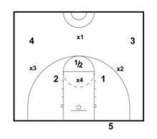 1-2-1-1 Diamond Press Drill: Half Court Overload