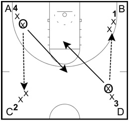 Four Corner Passing Drill
