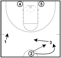 Multi-Purpose Basketball Drill: 3 Man Weave, Passing