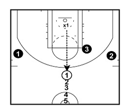 Help Defense Drill: Jump To The Ball Series
