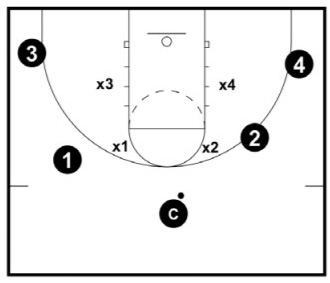 The No Paint Defensive Drill