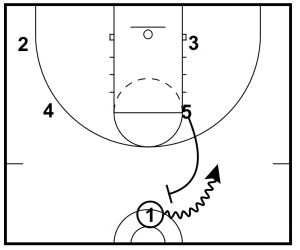 """Should You Use the Popular """"High Ball Screen Play"""" For"""