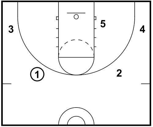 4 Out 1 In Motion Offense Rules