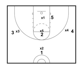 Sean Miller's Way to Attack the 1-3-1 Zone Defense