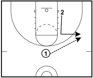 3 Things On Offense Every Youth Coach Should Teach