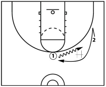 4 Offense Drills To Combat Denial Defense With Dribble