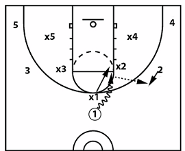 7 Simple Ways to Initiate Your Offense
