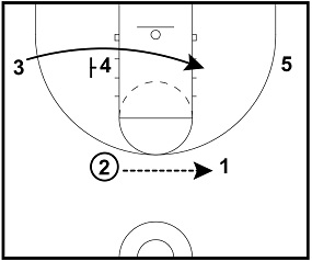 5 3 Ball Defense Diagram, 5, Free Engine Image For User