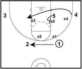 Using the Flex Offense Versus a Zone Defense