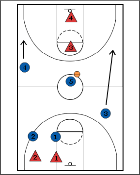 Breakthrough Basketball:Continuous 3 on 2