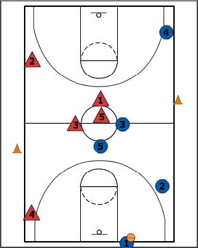 Breakthrough Basketball:Transition Gauntlet
