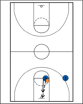 Breakthrough Basketball:Rebound, Outlet, and Run Drill