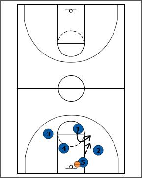 Breakthrough Basketball:Fastbreak Lanes